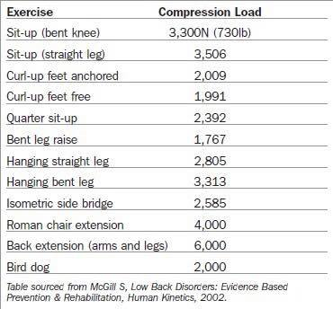 table of compression